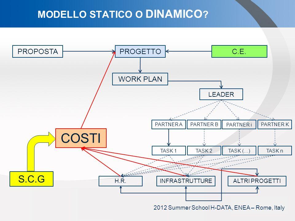 YOUR LOGO MODELLO STATICO O DINAMICO .