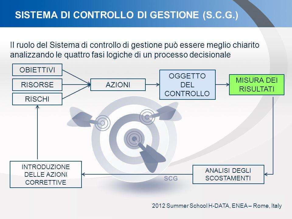 YOUR LOGO Il ruolo del Sistema di controllo di gestione può essere meglio chiarito analizzando le quattro fasi logiche di un processo decisionale SISTEMA DI CONTROLLO DI GESTIONE (S.C.G.) OBIETTIVI OGGETTO DEL CONTROLLO AZIONI ANALISI DEGLI SCOSTAMENTI MISURA DEI RISULTATI RISORSE RISCHI INTRODUZIONE DELLE AZIONI CORRETTIVE 2012 Summer School H-DATA, ENEA – Rome, Italy