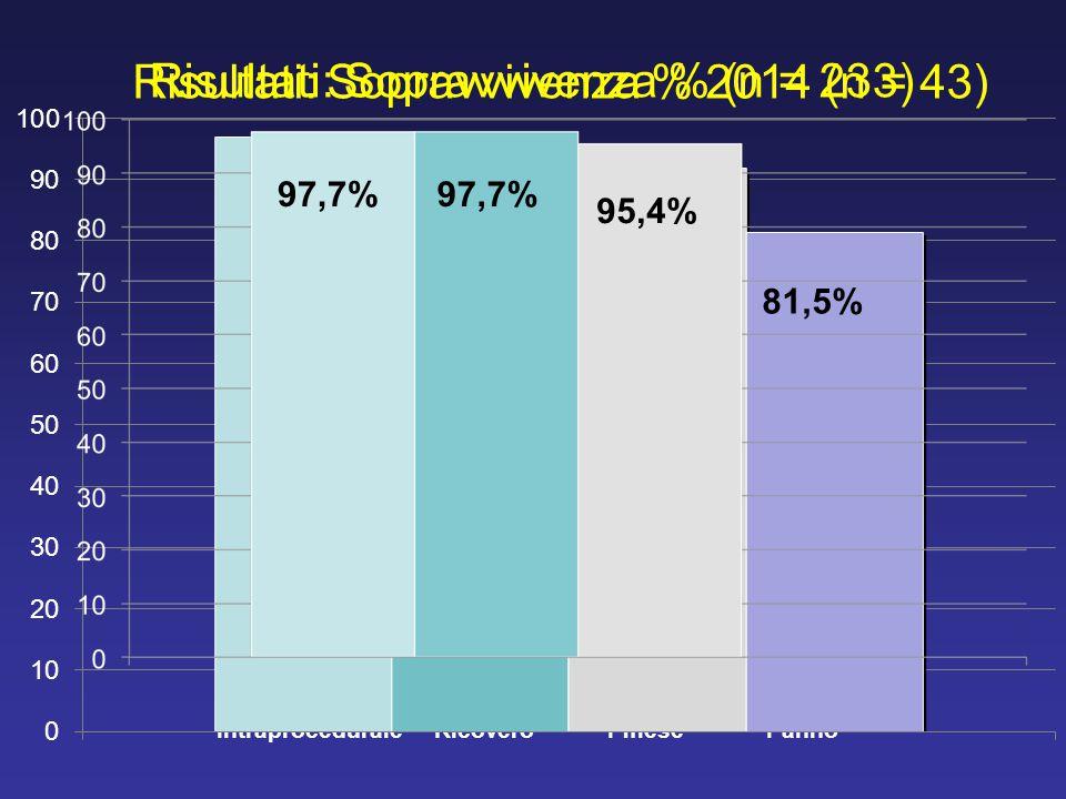 Risultati: Sopravvivenza % (n = 233) IntraproceduraleRicovero1 mese1 anno 97 % 92 % 94 % 81,5% 97,7% 95,4% Risultati: Sopravvivenza % 2014 (n = 43)