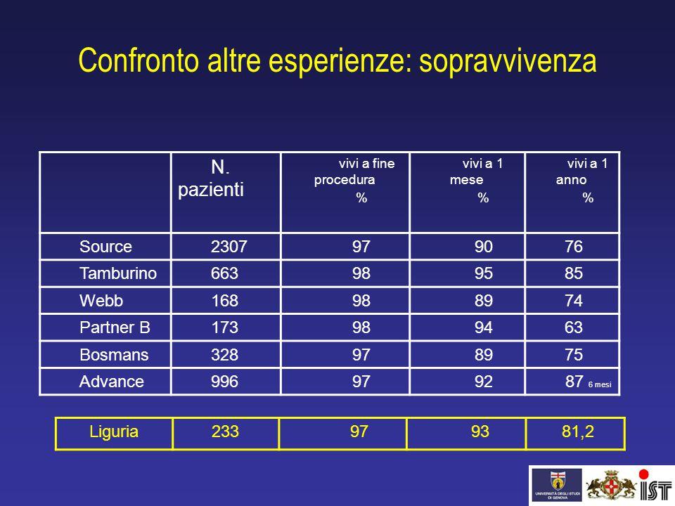 Confronto altre esperienze: sopravvivenza N. pazienti vivi a fine procedura % vivi a 1 mese % vivi a 1 anno % Source2307979076 Tamburino663989585 Webb