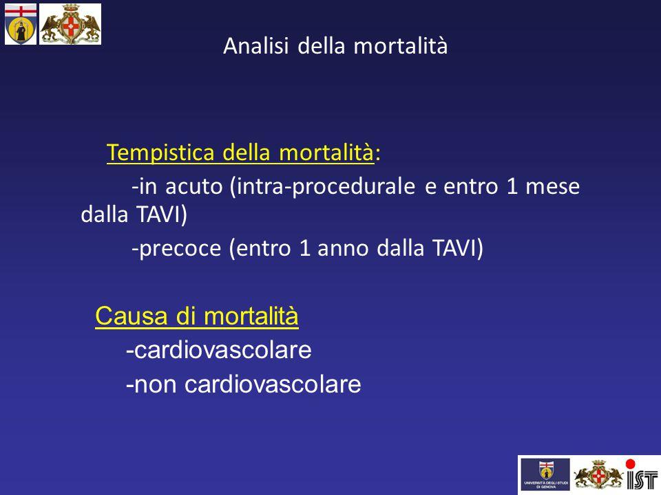 Analisi della mortalità Tempistica della mortalità: -in acuto (intra-procedurale e entro 1 mese dalla TAVI) -precoce (entro 1 anno dalla TAVI) Causa d