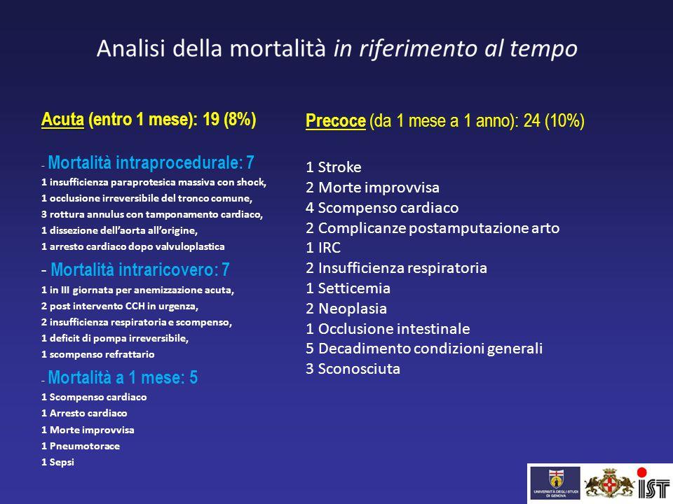 Acuta Acuta (entro 1 mese): 19 (8%) - Mortalità intraprocedurale: 7 1 insufficienza paraprotesica massiva con shock, 1 occlusione irreversibile del tr