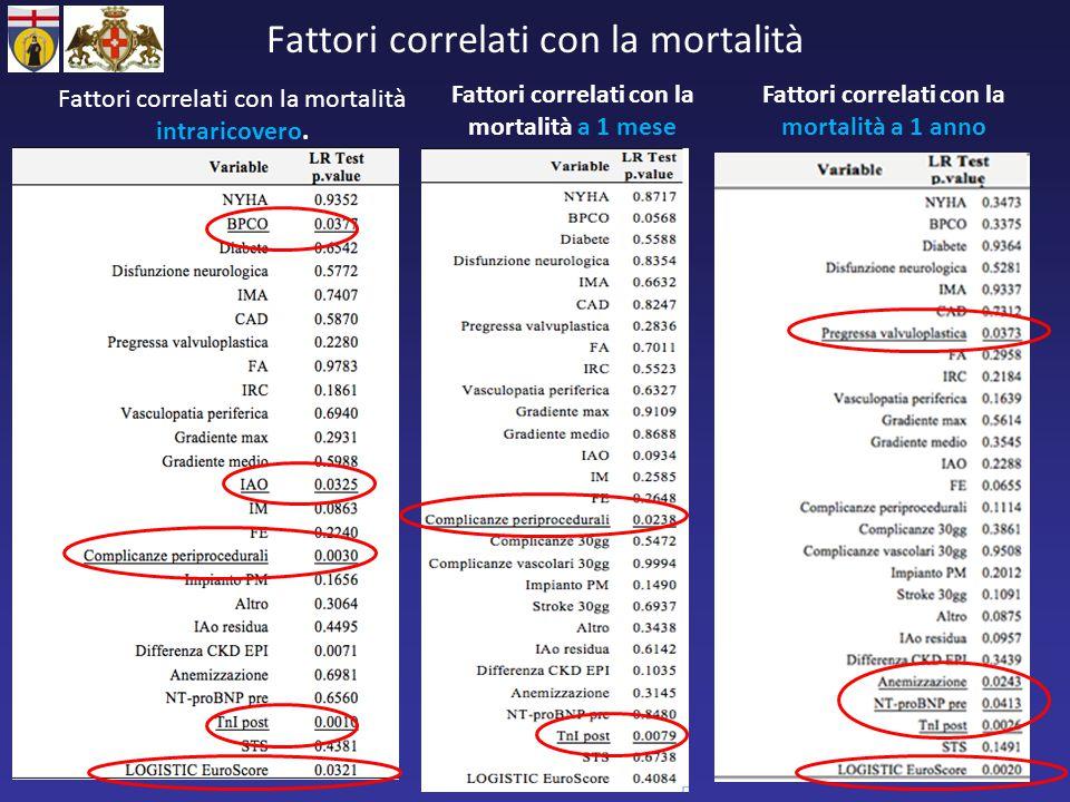 Fattori correlati con la mortalità Fattori correlati con la mortalità intraricovero. Fattori correlati con la mortalità a 1 mese Fattori correlati con