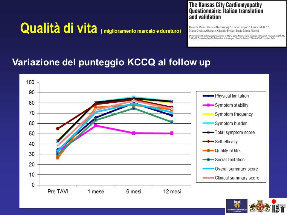 Qualità di vita ( miglioramento marcato e duraturo) Variazione del punteggio KCCQ al follow up