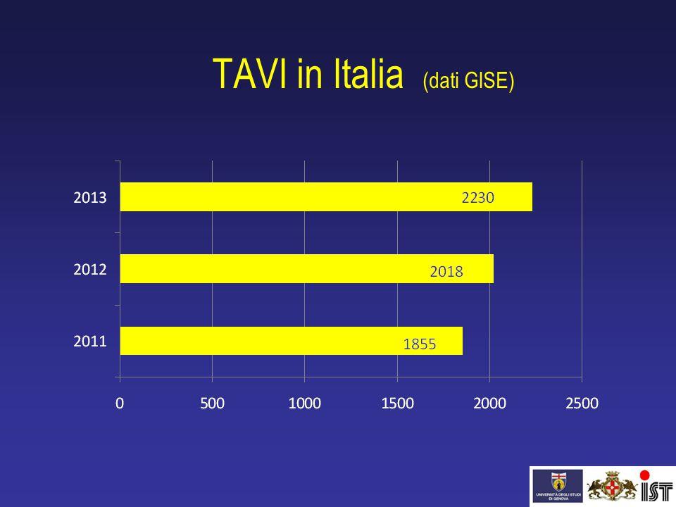 TAVI in Italia (dati GISE)