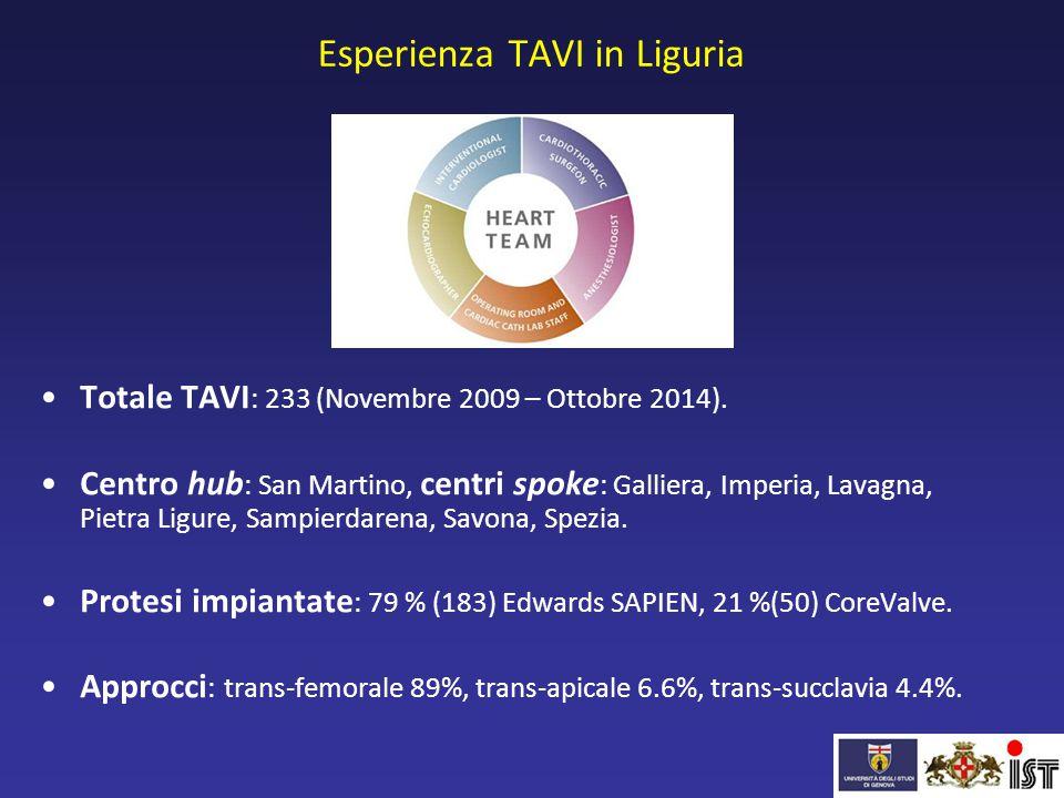 Esperienza TAVI in Liguria Totale TAVI : 233 (Novembre 2009 – Ottobre 2014). Centro hub : San Martino, centri spoke : Galliera, Imperia, Lavagna, Piet
