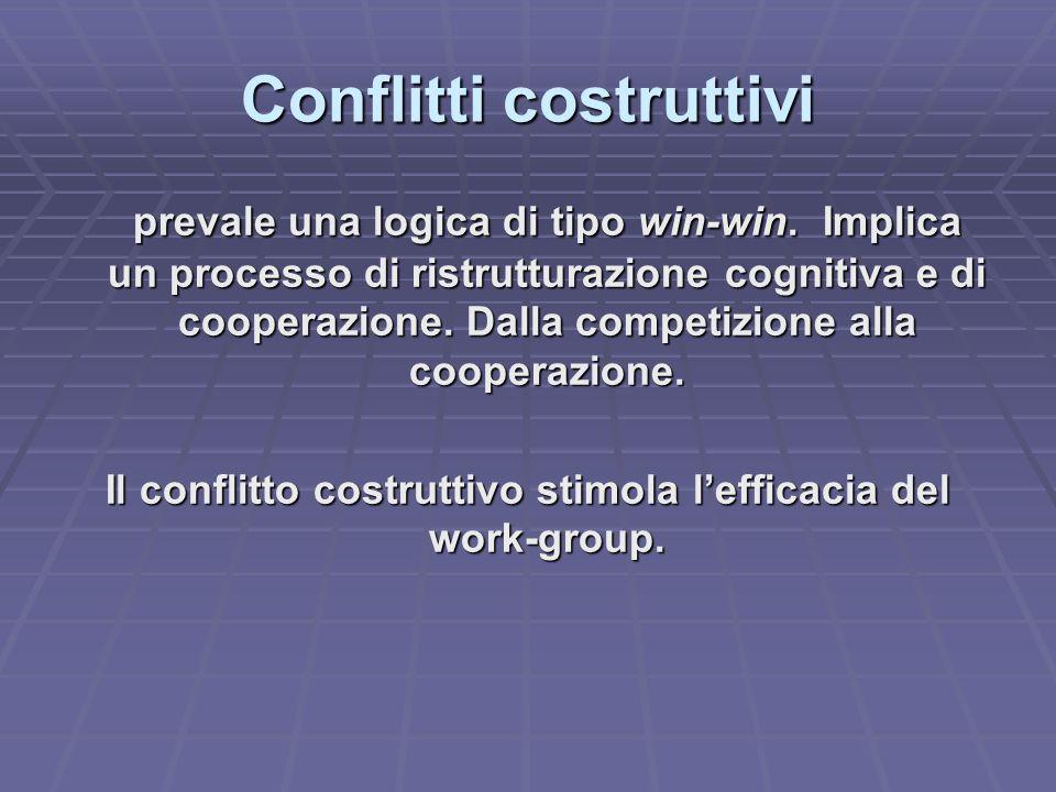 Conflitti costruttivi prevale una logica di tipo win-win.