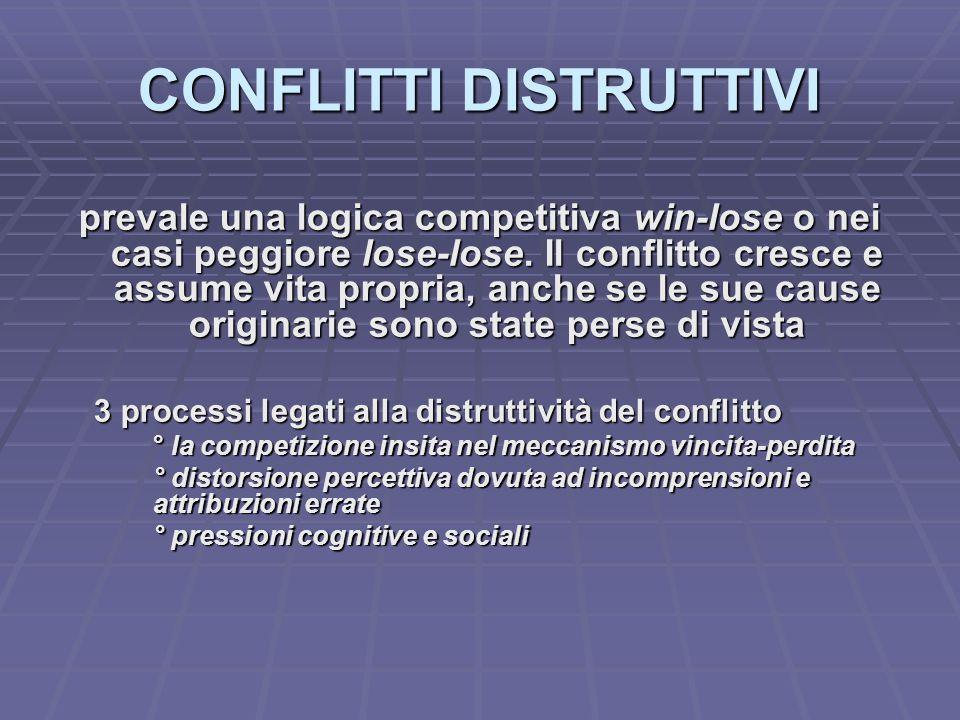 CONFLITTI DISTRUTTIVI prevale una logica competitiva win-lose o nei casi peggiore lose-lose.