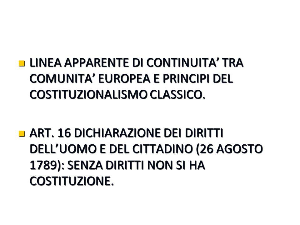 LINEA APPARENTE DI CONTINUITA' TRA COMUNITA' EUROPEA E PRINCIPI DEL COSTITUZIONALISMO CLASSICO. LINEA APPARENTE DI CONTINUITA' TRA COMUNITA' EUROPEA E
