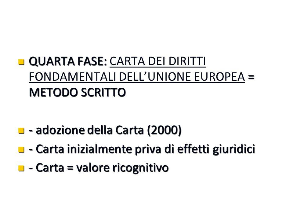 QUARTA FASE: = METODO SCRITTO QUARTA FASE: CARTA DEI DIRITTI FONDAMENTALI DELL'UNIONE EUROPEA = METODO SCRITTO - adozione della Carta (2000) - adozione della Carta (2000) - Carta inizialmente priva di effetti giuridici - Carta inizialmente priva di effetti giuridici - Carta = valore ricognitivo - Carta = valore ricognitivo