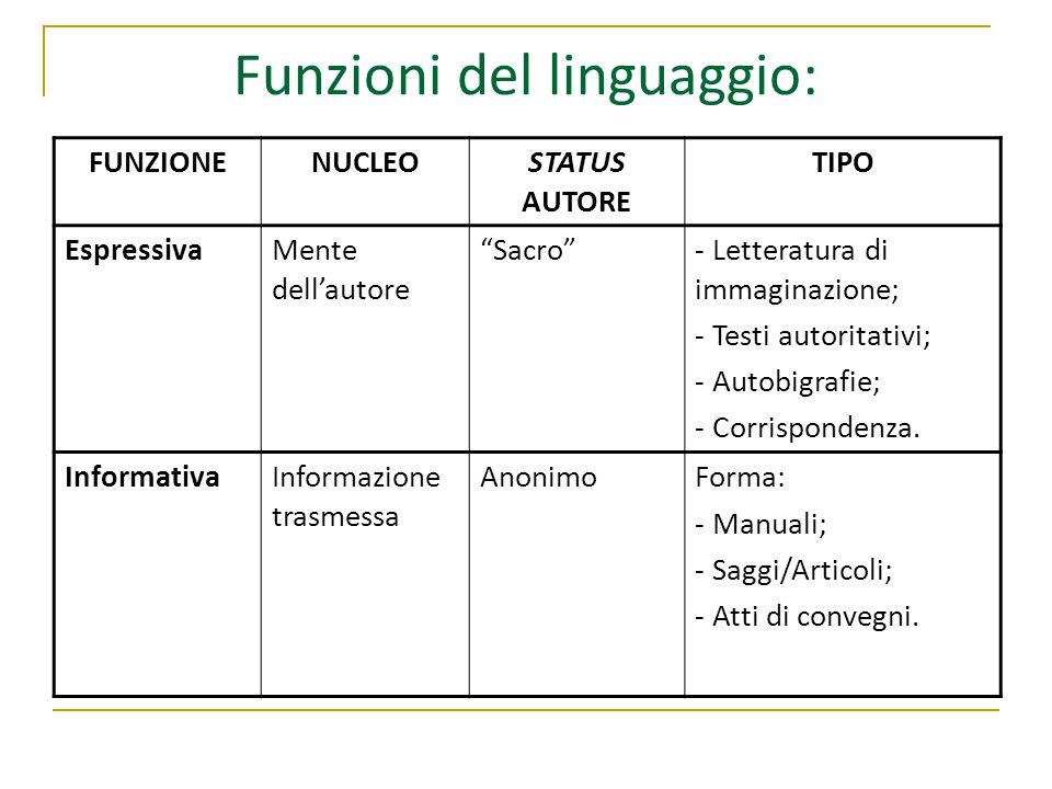 Funzioni del linguaggio: FUNZIONENUCLEOSTATUS AUTORE TIPO EspressivaMente dell'autore Sacro - Letteratura di immaginazione; - Testi autoritativi; - Autobigrafie; - Corrispondenza.