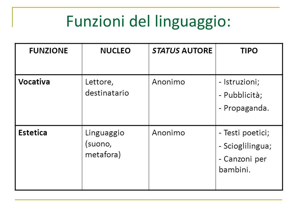 Funzioni del linguaggio: FUNZIONENUCLEOSTATUS AUTORETIPO VocativaLettore, destinatario Anonimo- Istruzioni; - Pubblicità; - Propaganda.