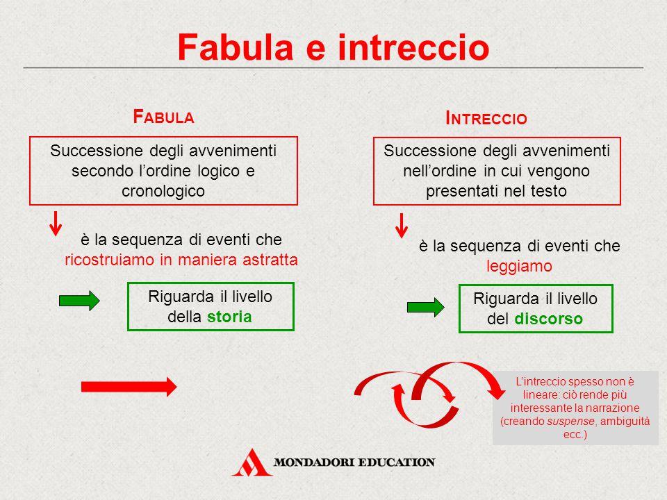 Fabula e intreccio Successione degli avvenimenti secondo l'ordine logico e cronologico F ABULA è la sequenza di eventi che ricostruiamo in maniera ast