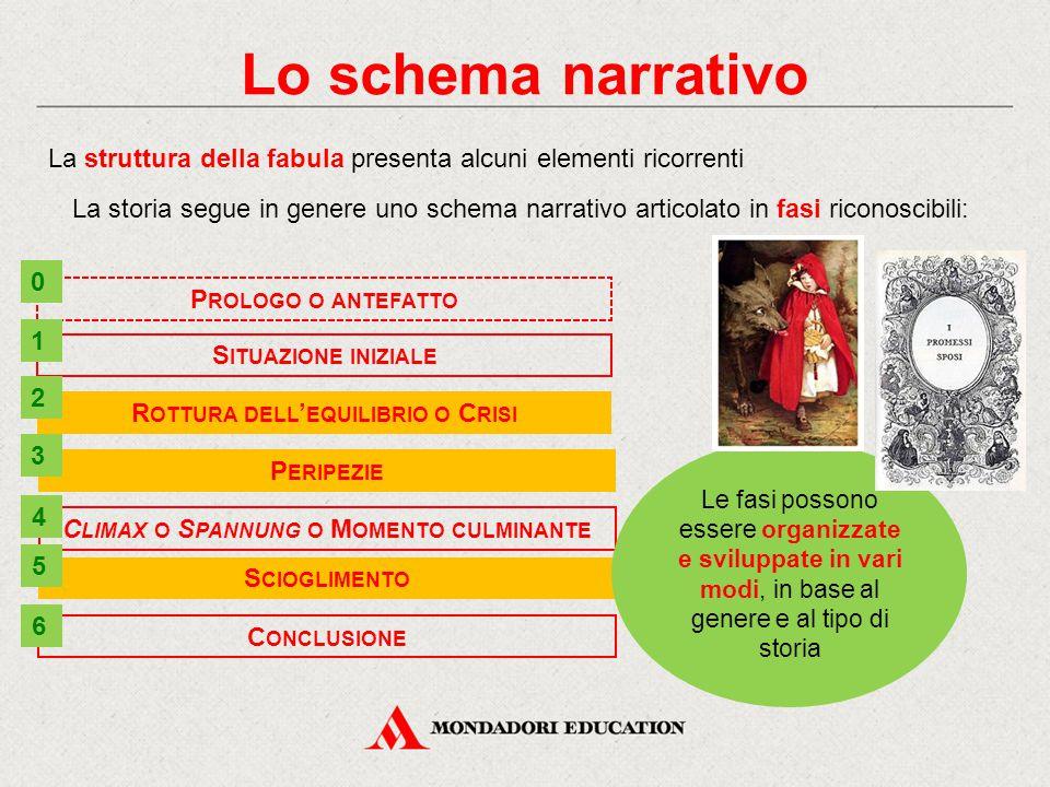 Lo schema narrativo La struttura della fabula presenta alcuni elementi ricorrenti La storia segue in genere uno schema narrativo articolato in fasi ri