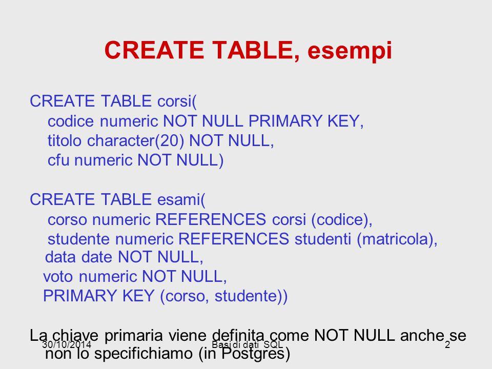 30/10/2014Basi di dati SQL2 CREATE TABLE, esempi CREATE TABLE corsi( codice numeric NOT NULL PRIMARY KEY, titolo character(20) NOT NULL, cfu numeric NOT NULL) CREATE TABLE esami( corso numeric REFERENCES corsi (codice), studente numeric REFERENCES studenti (matricola), data date NOT NULL, voto numeric NOT NULL, PRIMARY KEY (corso, studente)) La chiave primaria viene definita come NOT NULL anche se non lo specifichiamo (in Postgres)