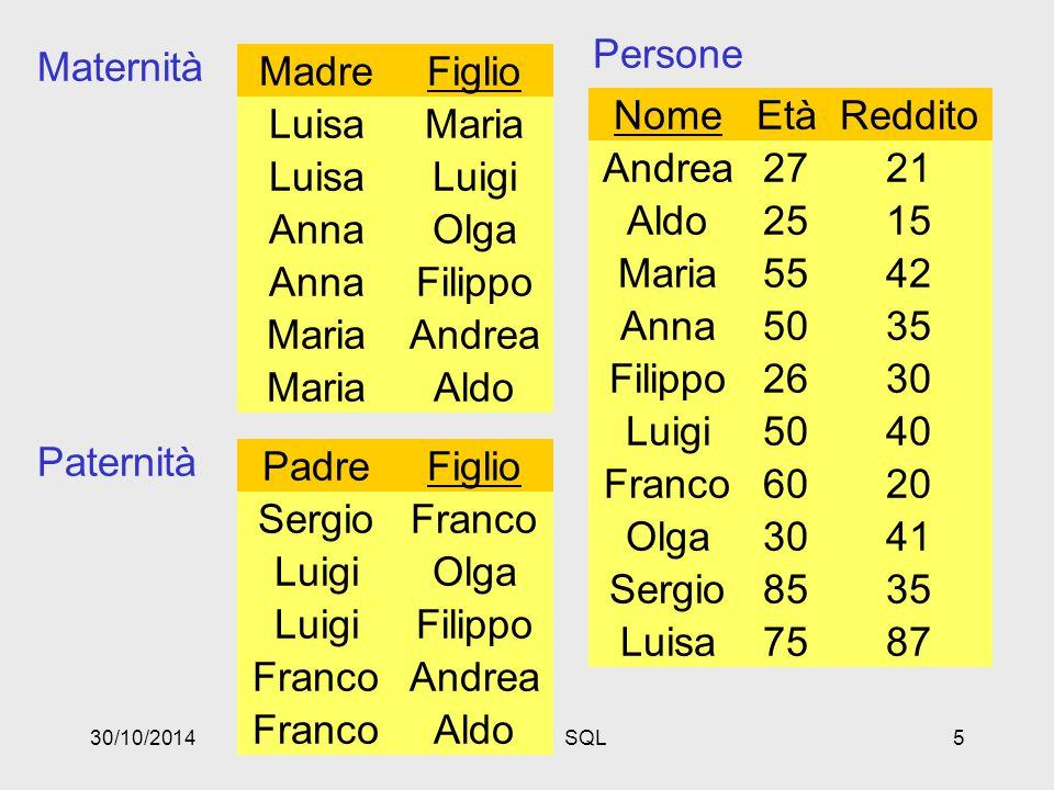 30/10/2014Basi di dati SQL46 Le persone che hanno almeno un figlio select * from Persone where exists (select * from Paternita where Padre = Nome) or exists (select * from Maternita where Madre = Nome)