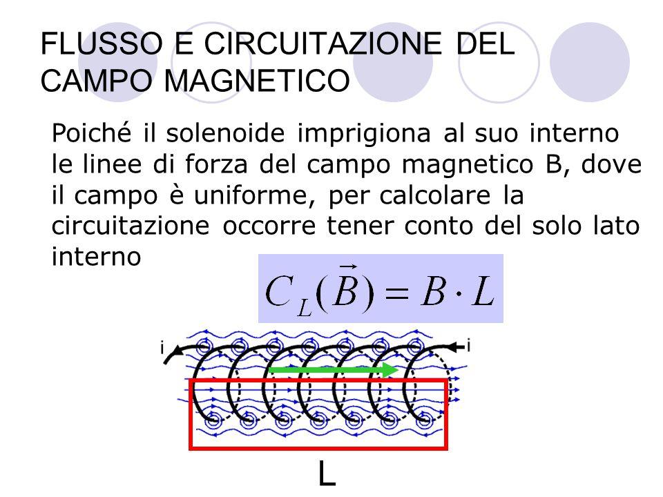 FLUSSO E CIRCUITAZIONE DEL CAMPO MAGNETICO Poiché il solenoide imprigiona al suo interno le linee di forza del campo magnetico B, dove il campo è uniforme, per calcolare la circuitazione occorre tener conto del solo lato interno L