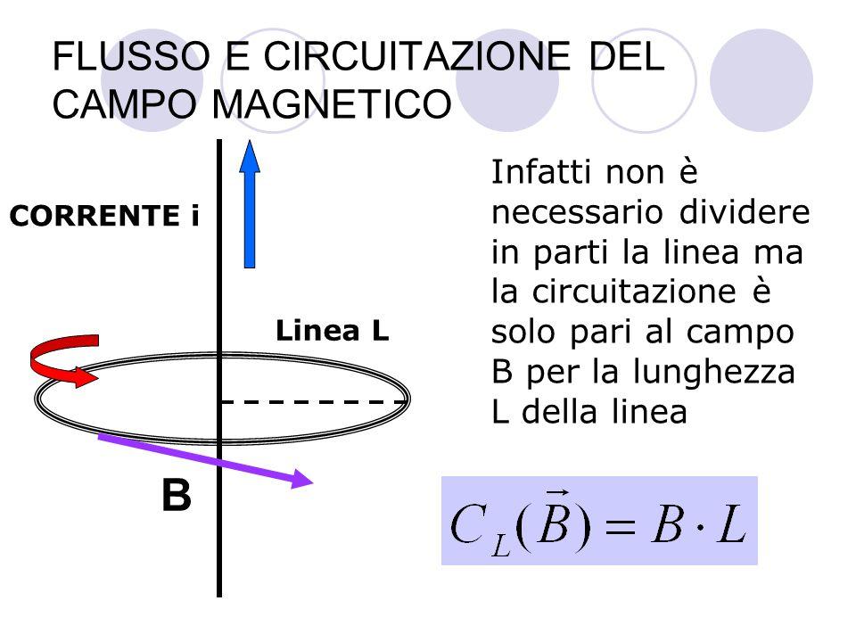 FLUSSO E CIRCUITAZIONE DEL CAMPO MAGNETICO CORRENTE i Linea L Infatti non è necessario dividere in parti la linea ma la circuitazione è solo pari al campo B per la lunghezza L della linea B