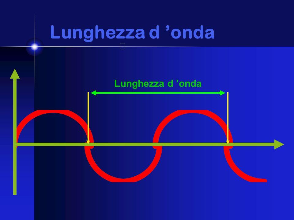 Lunghezza d 'onda Lunghezza d 'onda