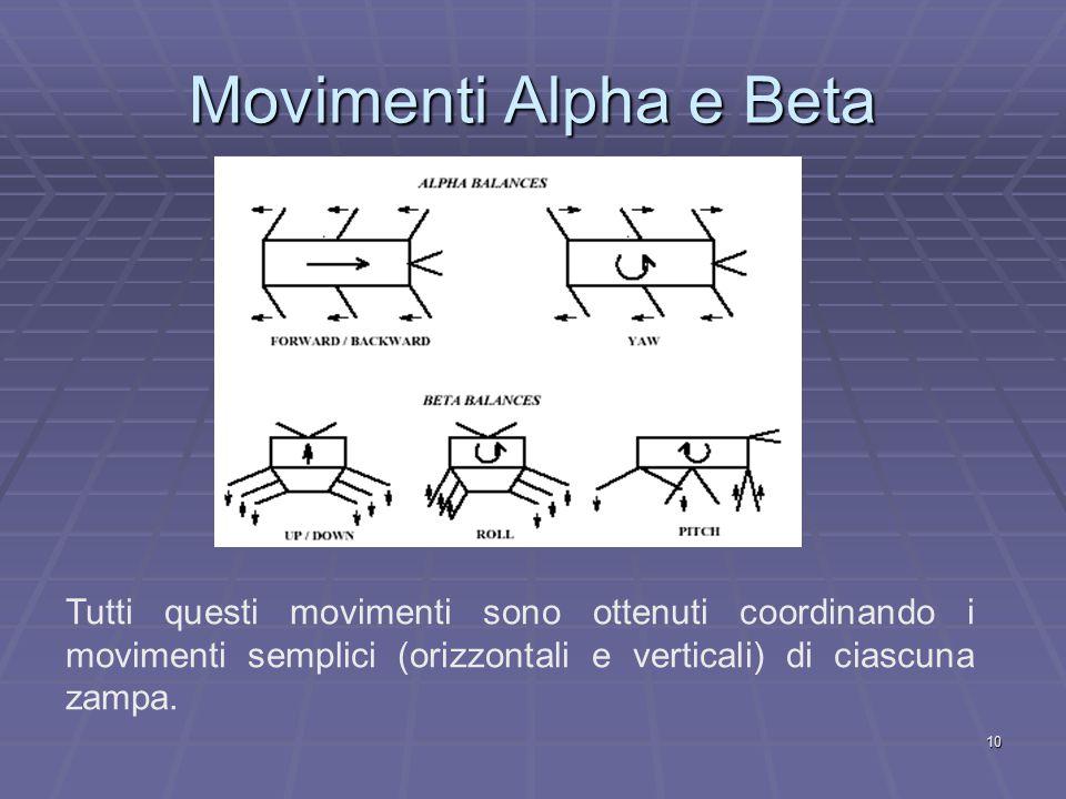 10 Movimenti Alpha e Beta Tutti questi movimenti sono ottenuti coordinando i movimenti semplici (orizzontali e verticali) di ciascuna zampa.