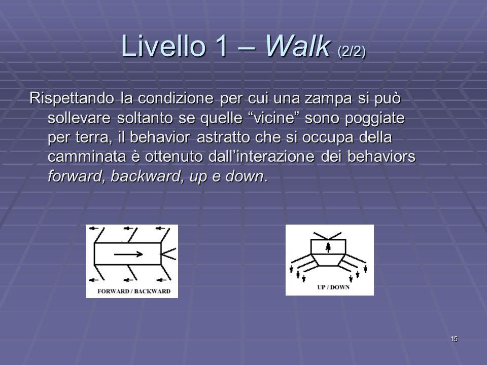 15 Livello 1 – Walk (2/2) Rispettando la condizione per cui una zampa si può sollevare soltanto se quelle vicine sono poggiate per terra, il behavior astratto che si occupa della camminata è ottenuto dall'interazione dei behaviors forward, backward, up e down.