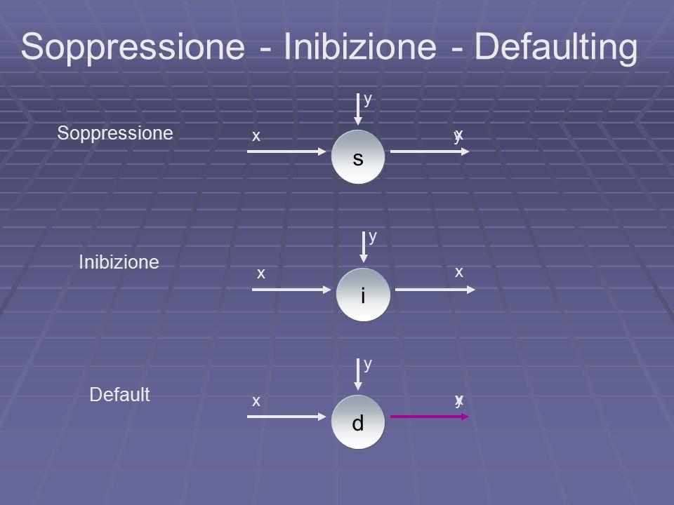 s y xy i y x d y x x Soppressione - Inibizione - Defaulting Soppressione Inibizione Default x x y
