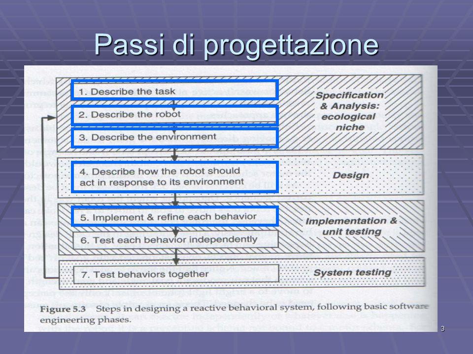 3 Passi di progettazione