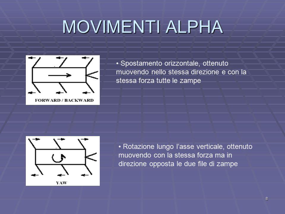 8 MOVIMENTI ALPHA Spostamento orizzontale, ottenuto muovendo nello stessa direzione e con la stessa forza tutte le zampe Rotazione lungo l'asse verticale, ottenuto muovendo con la stessa forza ma in direzione opposta le due file di zampe