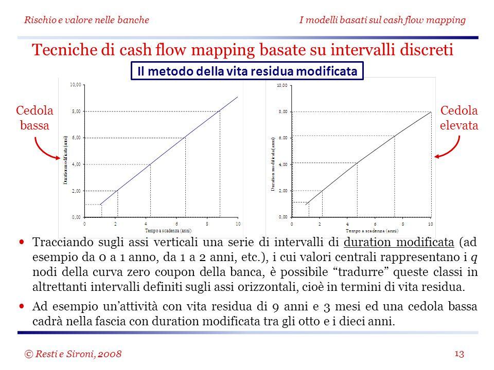 Rischio e valore nelle bancheI modelli basati sul cash flow mapping 13 Tracciando sugli assi verticali una serie di intervalli di duration modificata