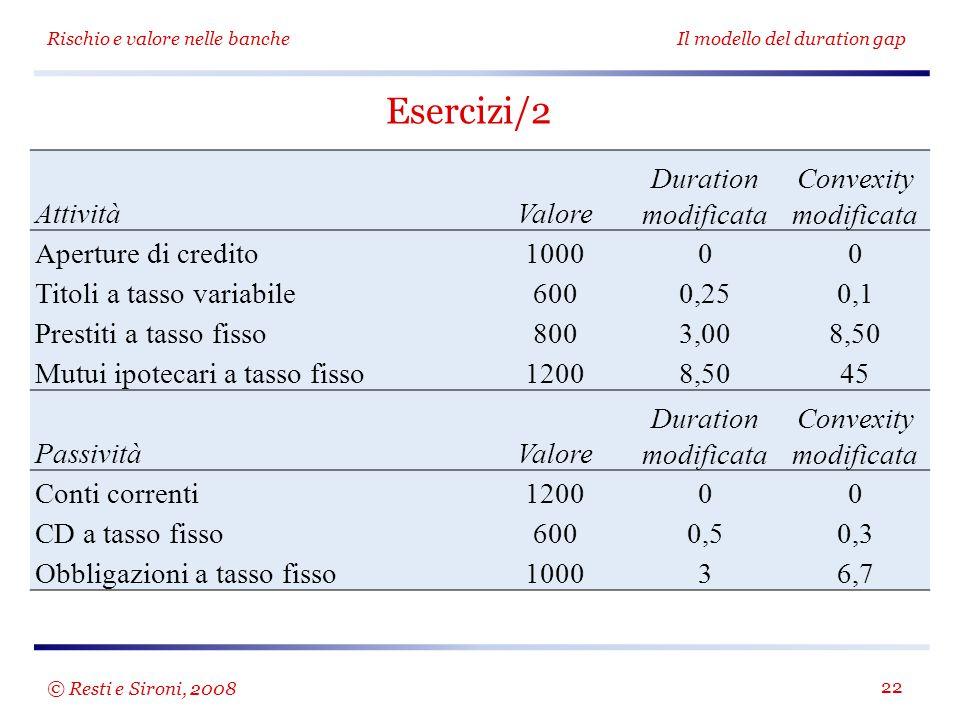 Rischio e valore nelle bancheIl modello del duration gap 22 Esercizi/2 AttivitàValore Duration modificata Convexity modificata Aperture di credito100000 Titoli a tasso variabile6000,250,1 Prestiti a tasso fisso8003,008,50 Mutui ipotecari a tasso fisso12008,5045 PassivitàValore Duration modificata Convexity modificata Conti correnti120000 CD a tasso fisso6000,50,3 Obbligazioni a tasso fisso100036,7 © Resti e Sironi, 2008