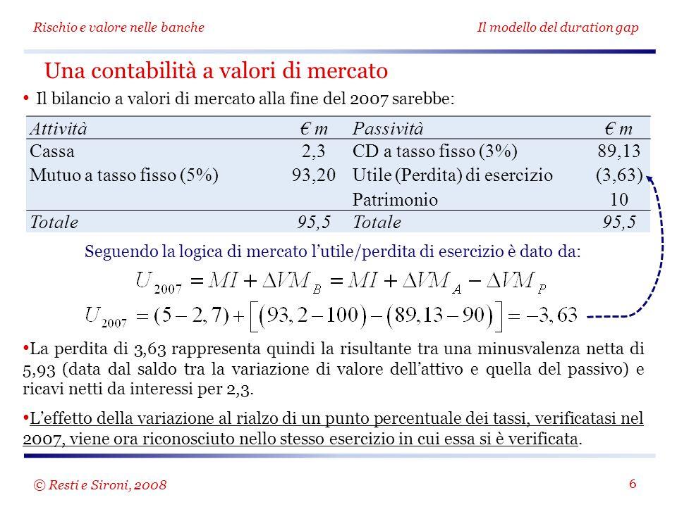 Rischio e valore nelle bancheIl modello del duration gap 6 Il bilancio a valori di mercato alla fine del 2007 sarebbe: Una contabilità a valori di mercato Attività€ mPassività€ m Cassa Mutuo a tasso fisso (5%) 2,3 93,20 CD a tasso fisso (3%) Utile (Perdita) di esercizio Patrimonio 89,13 (3,63) 10 Totale95,5Totale95,5 Seguendo la logica di mercato l'utile/perdita di esercizio è dato da: La perdita di 3,63 rappresenta quindi la risultante tra una minusvalenza netta di 5,93 (data dal saldo tra la variazione di valore dell'attivo e quella del passivo) e ricavi netti da interessi per 2,3.