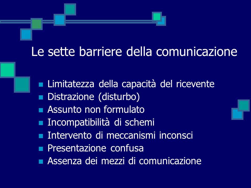 Le sette barriere della comunicazione Limitatezza della capacità del ricevente Distrazione (disturbo) Assunto non formulato Incompatibilità di schemi