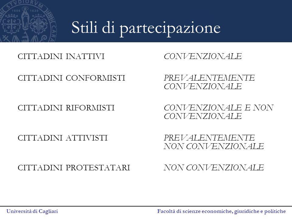 Università di Cagliari Facoltà di scienze economiche, giuridiche e politiche Stili di partecipazione CITTADINI INATTIVICONVENZIONALE CITTADINI CONFORMISTIPREVALENTEMENTE CONVENZIONALE CITTADINI RIFORMISTICONVENZIONALE E NON CONVENZIONALE CITTADINI ATTIVISTIPREVALENTEMENTE NON CONVENZIONALE CITTADINI PROTESTATARINON CONVENZIONALE