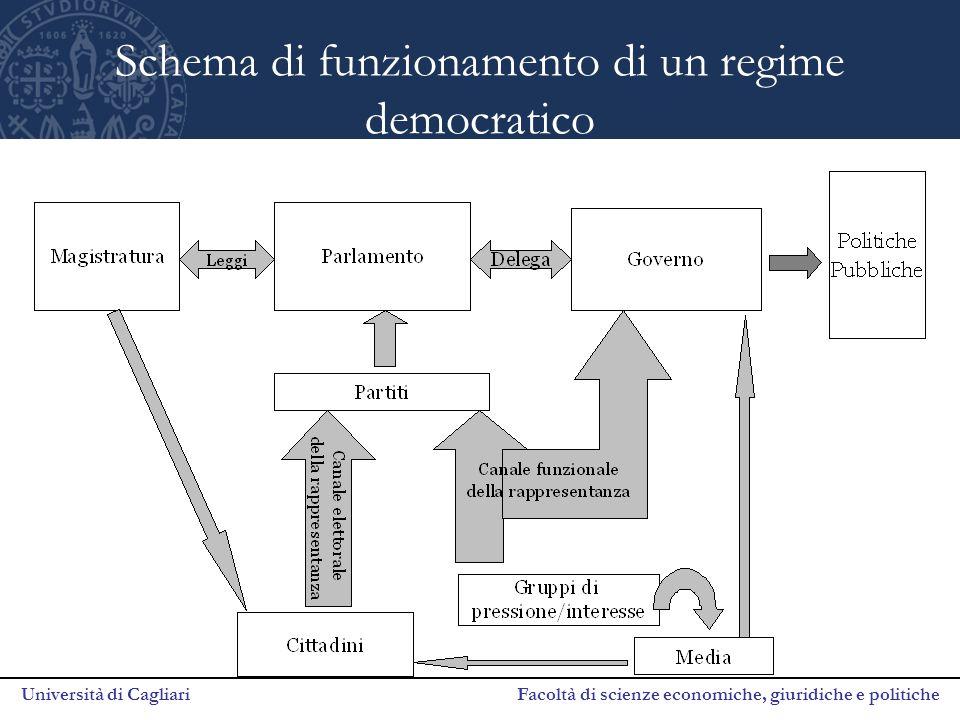Università di Cagliari Facoltà di scienze economiche, giuridiche e politiche Schema di funzionamento di un regime democratico