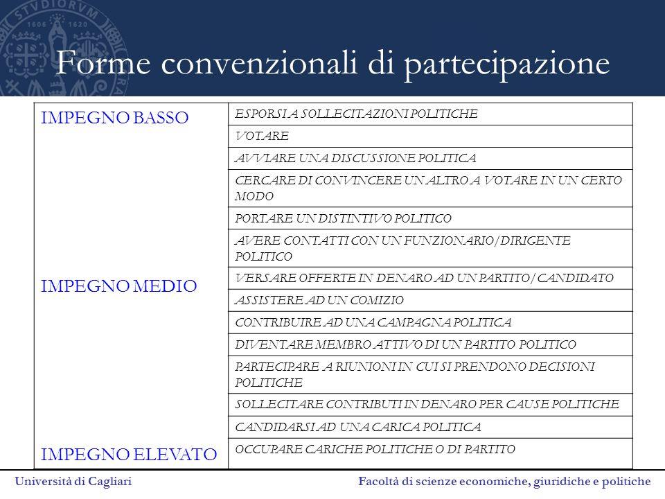 Università di Cagliari Facoltà di scienze economiche, giuridiche e politiche Forme convenzionali di partecipazione IMPEGNO BASSO IMPEGNO MEDIO IMPEGNO ELEVATO ESPORSI A SOLLECITAZIONI POLITICHE VOTARE AVVIARE UNA DISCUSSIONE POLITICA CERCARE DI CONVINCERE UN ALTRO A VOTARE IN UN CERTO MODO PORTARE UN DISTINTIVO POLITICO AVERE CONTATTI CON UN FUNZIONARIO/DIRIGENTE POLITICO VERSARE OFFERTE IN DENARO AD UN PARTITO/CANDIDATO ASSISTERE AD UN COMIZIO CONTRIBUIRE AD UNA CAMPAGNA POLITICA DIVENTARE MEMBRO ATTIVO DI UN PARTITO POLITICO PARTECIPARE A RIUNIONI IN CUI SI PRENDONO DECISIONI POLITICHE SOLLECITARE CONTRIBUTI IN DENARO PER CAUSE POLITICHE CANDIDARSI AD UNA CARICA POLITICA OCCUPARE CARICHE POLITICHE O DI PARTITO