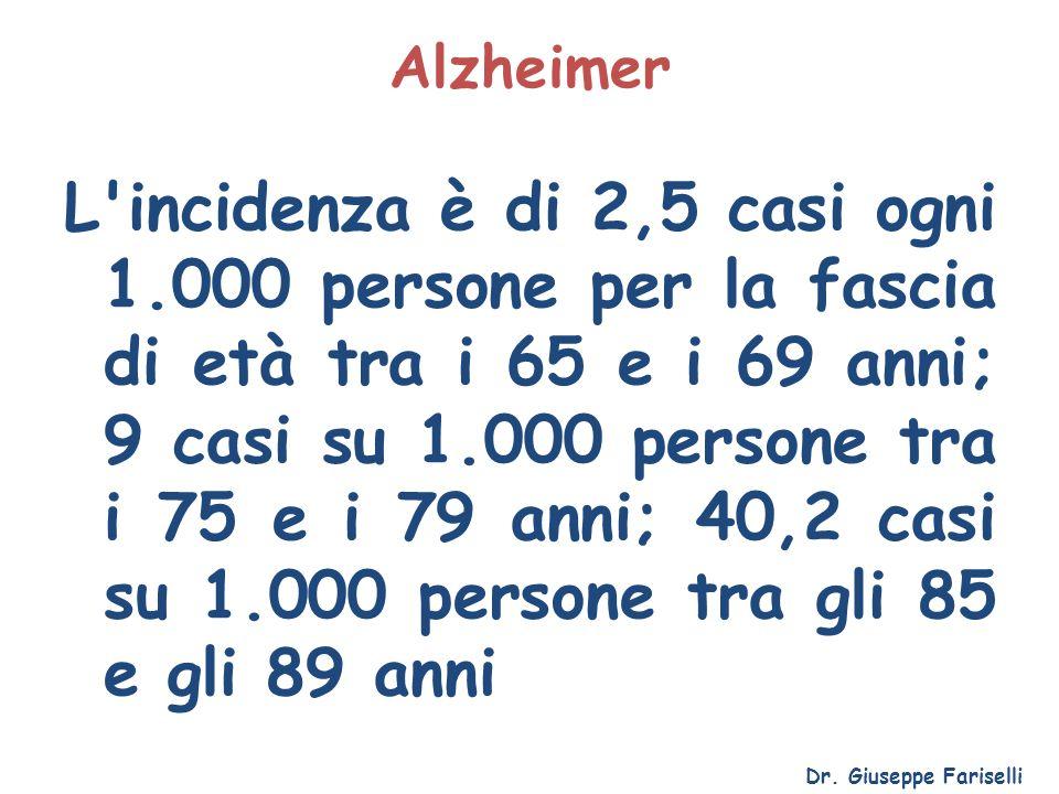 Alzheimer L'incidenza è di 2,5 casi ogni 1.000 persone per la fascia di età tra i 65 e i 69 anni; 9 casi su 1.000 persone tra i 75 e i 79 anni; 40,2 c