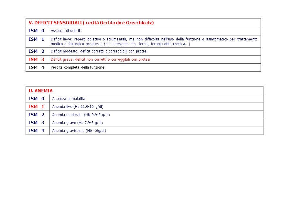 Complessità sanitaria (alla dimissione) Patologie e ISM Schizofrenia 2 Depressione 3 Cecità occhio dx 3 Sordità orecchio dx 3 Malattie osteo-articolari 2 Anemia 1 Classe di comorbilità 4
