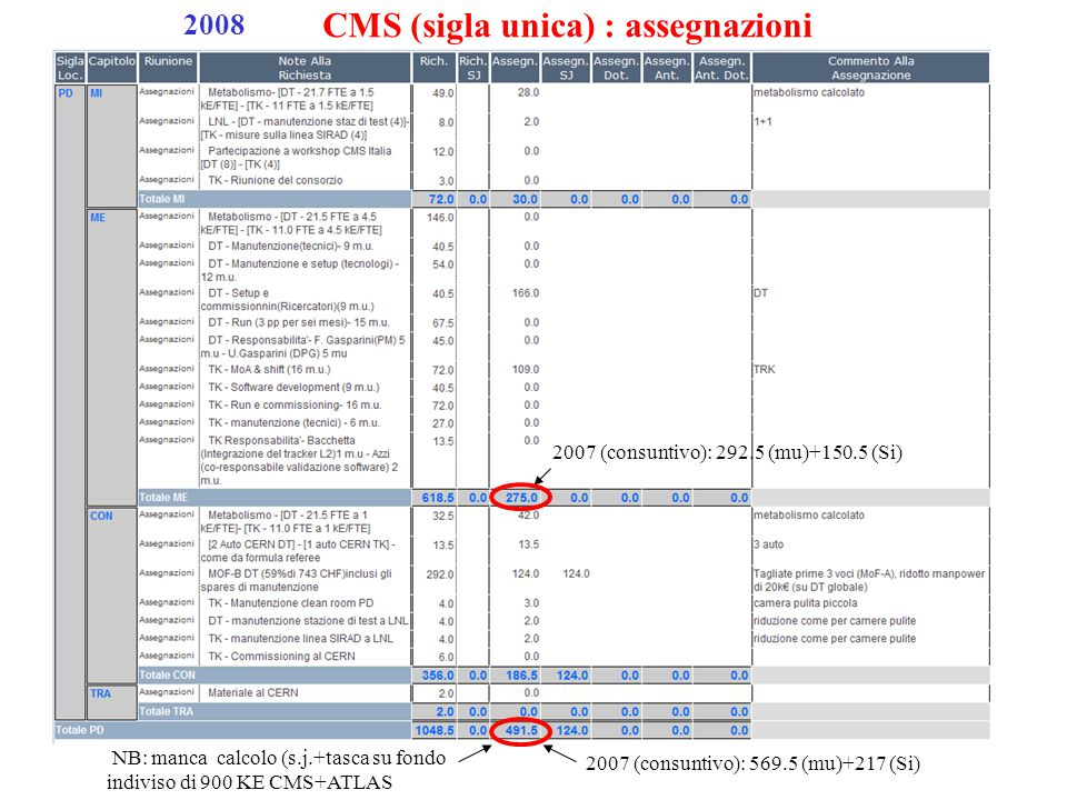 2008 CMS (sigla unica) : assegnazioni 2007 (consuntivo): 292.5 (mu)+150.5 (Si) 2007 (consuntivo): 569.5 (mu)+217 (Si) NB: manca calcolo (s.j.+tasca su fondo indiviso di 900 KE CMS+ATLAS