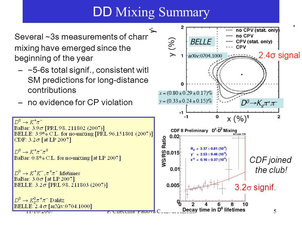 DA  NE Beam distributions @ IP DA  NE KLOE DA  NE Upgrade I bunch (mA)13 N bunch 110  y * (cm) 1.70.65  x * (cm) 17020  y * (  m) 72.6  x * (mm) 0.70.2  z (mm) 2520  cross /2 (mrad) 12.525  Piwinski 0.452.5 L (cm -2 s -1 ) x 10 32 1.510 DA  NE KLOE DA  NE Upgrade Test di macchina: primavera 2008 Se ok: KLOE2