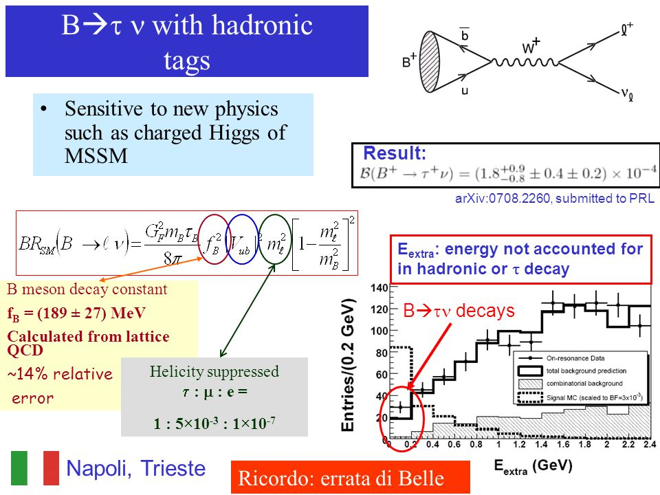 E extra : energy not accounted for in hadronic or  decay B   decays B   with hadronic tags Sensitive to new physics such as charged Higgs of MSSM Napoli, Trieste + B meson decay constant f B = (189 ± 27) MeV Calculated from lattice QCD ~14% relative error Helicity suppressed  :  : e = 1 : 5×10 -3 : 1×10 -7 Result: arXiv:0708.2260, submitted to PRL Ricordo: errata di Belle
