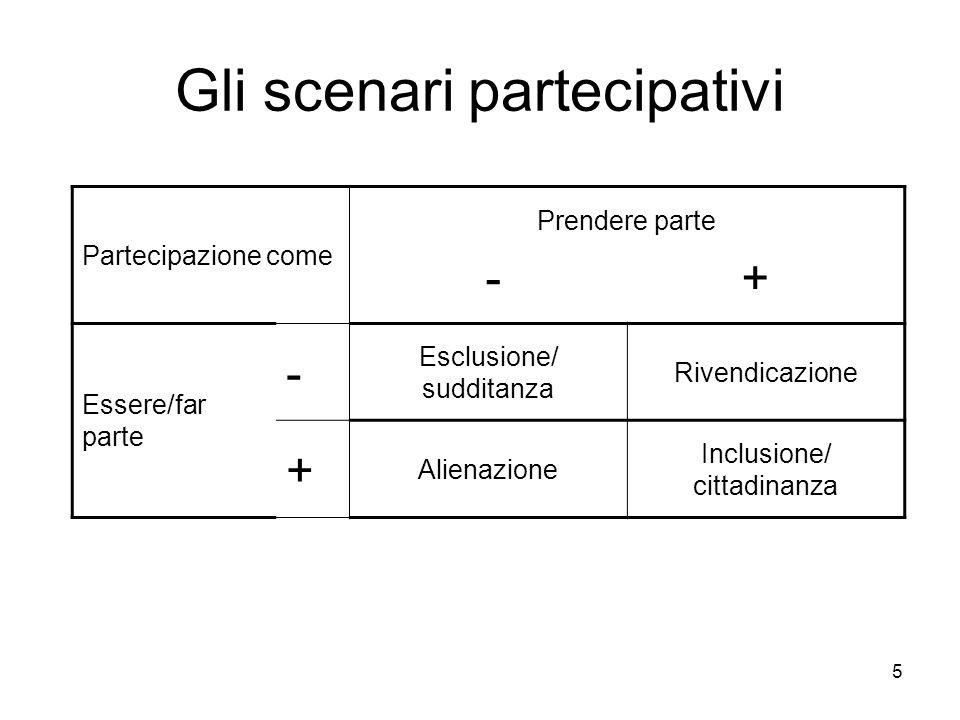 5 Gli scenari partecipativi Partecipazione come Prendere parte - + Essere/far parte - Esclusione/ sudditanza Rivendicazione + Alienazione Inclusione/ cittadinanza