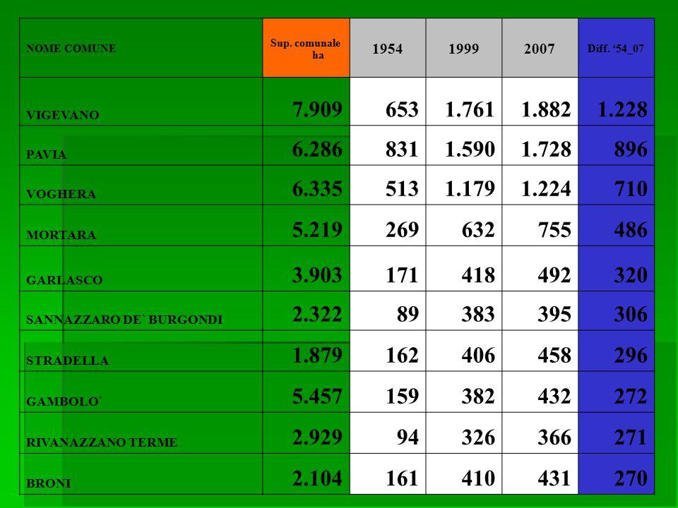 NOME COMUNE Sup. comunale ha 195419992007 Diff.