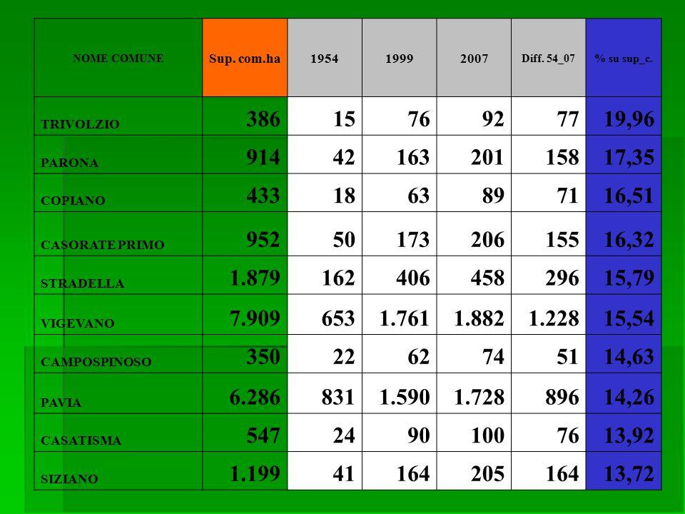 NOME COMUNE Sup. com.ha195419992007 Diff. 54_07% su sup_c. TRIVOLZIO 3861576927719,96 PARONA 9144216320115817,35 COPIANO 4331863897116,51 CASORATE PRI