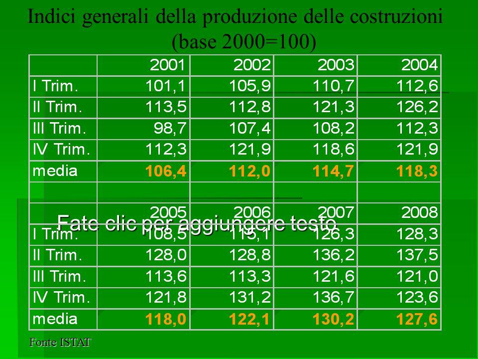 Fate clic per aggiungere testo Indici generali della produzione delle costruzioni (base 2000=100) Fonte ISTAT