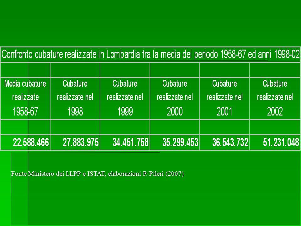 Fonte Ministero dei LLPP e ISTAT, elaborazioni P. Pileri (2007)