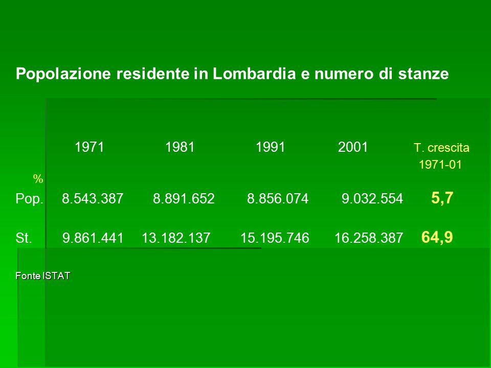 Popolazione residente in Lombardia e numero di stanze 1971 1981 1991 2001 T. crescita 1971-01 % Pop. 8.543.387 8.891.652 8.856.074 9.032.554 5,7 St. 9