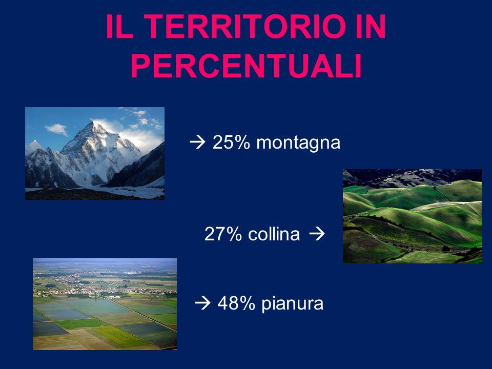 Il rilievo Appennino tosco – emiliano Cime principali: Monte Cimone (2165 m.) Monte Fumaiolo (1407 m.) Pianura Padana Valli di Comacchio