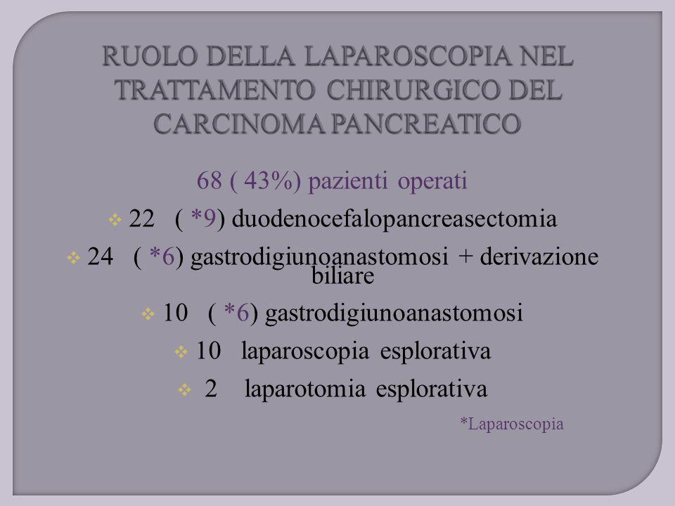 68 ( 43%) pazienti operati 222( *9) duodenocefalopancreasectomia 224( *6) gastrodigiunoanastomosi + derivazione biliare 110( *6) gastrodigiunoan