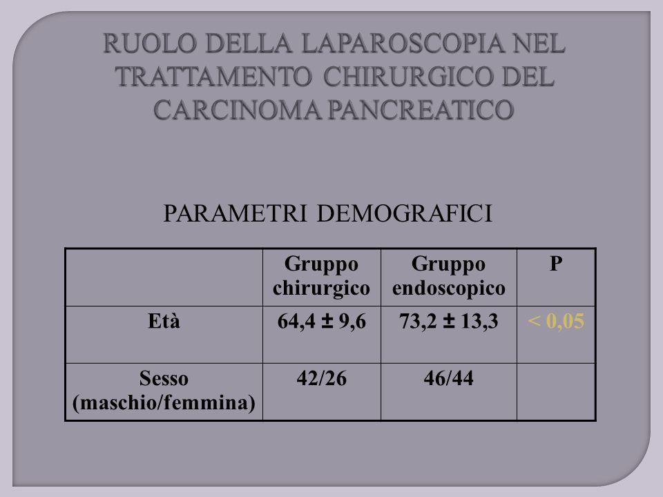 PARAMETRI DEMOGRAFICI Gruppo chirurgico Gruppo endoscopico P Età64,4 ± 9,673,2 ± 13,3< 0,05 Sesso (maschio/femmina) 42/2646/44