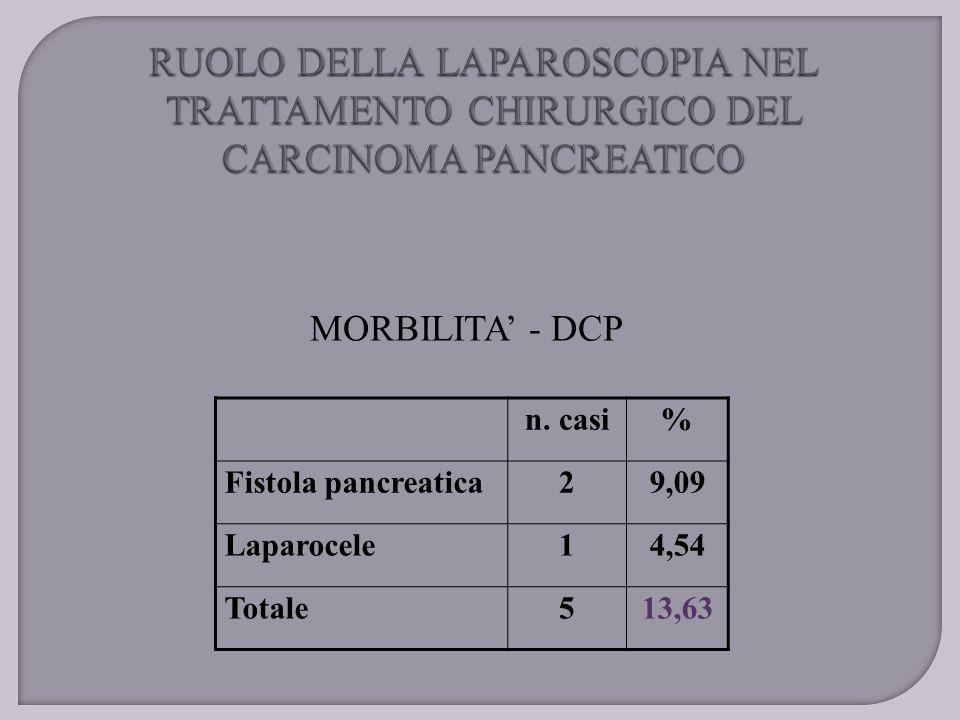 MORBILITA' - DCP n. casi% Fistola pancreatica29,09 Laparocele14,54 Totale513,63